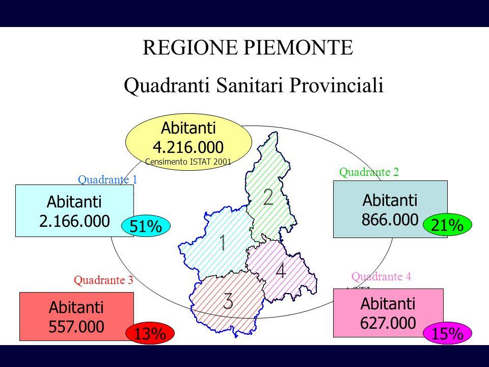 REGIONE PIEMONTE Quadrante 3 - CUNEO Quadrante 4 - ASTI -ALESSANDRIA Quadrante 1 - TORINO Quadrante 2 - BIELLA - VERCELLI - NOVARA - VERBANIA Abitanti 2.166.000 Abitanti 866.000 Abitanti 557.000 Abitanti 627.000 51% 15%13% 21% Abitanti 4.216.000 Censimento ISTAT 2001 Quadranti Sanitari Provinciali