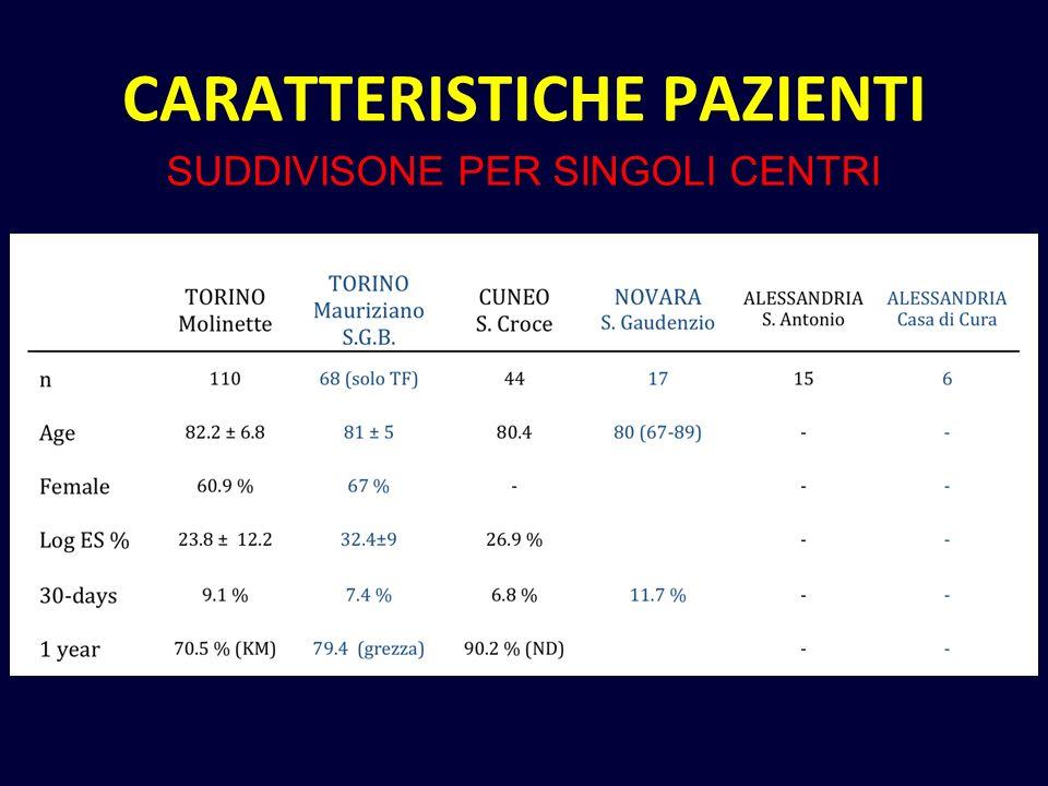 CARATTERISTICHE PAZIENTI SUDDIVISONE PER SINGOLI CENTRI