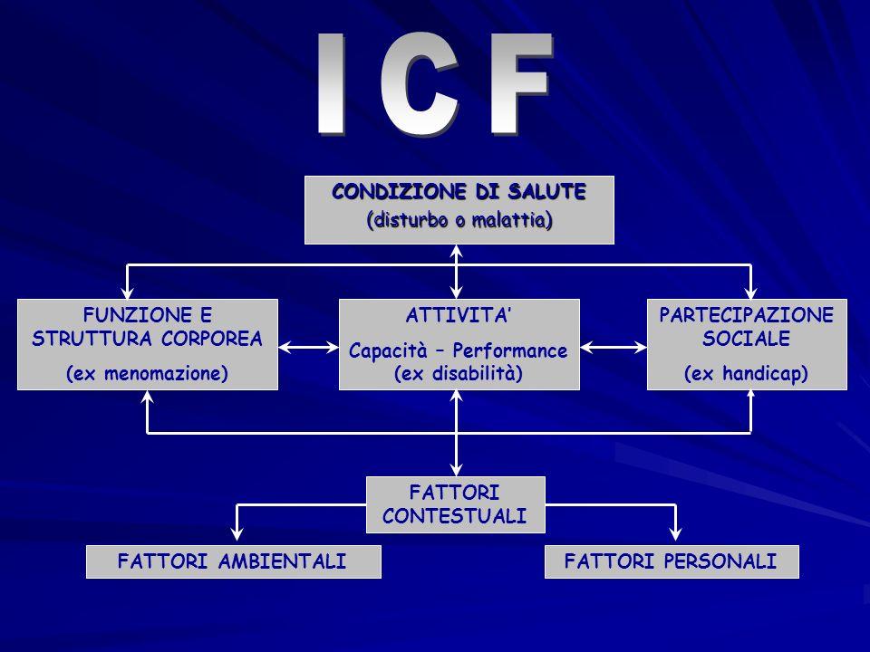 CONDIZIONE DI SALUTE (disturbo o malattia) FUNZIONE E STRUTTURA CORPOREA (ex menomazione) ATTIVITA Capacità – Performance (ex disabilità) PARTECIPAZIO