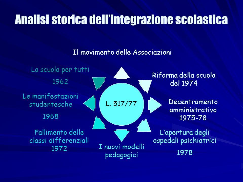 Analisi storica dellintegrazione scolastica Il movimento delle Associazioni La scuola per tutti 1962 Le manifestazioni studentesche 1968 Lapertura deg