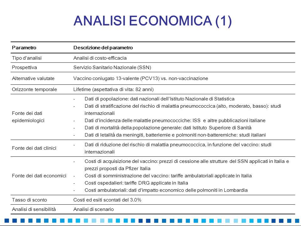 ANALISI ECONOMICA (1) ParametroDescrizione del parametro Tipo danalisiAnalisi di costo-efficacia ProspettivaServizio Sanitario Nazionale (SSN) Alterna