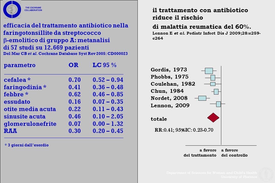 THE COCHRANE COLLABORATION efficacia del trattamento antibiotico nella faringotonsillite da streptococco -emolitico di gruppo A: metanalisi di 57 stud