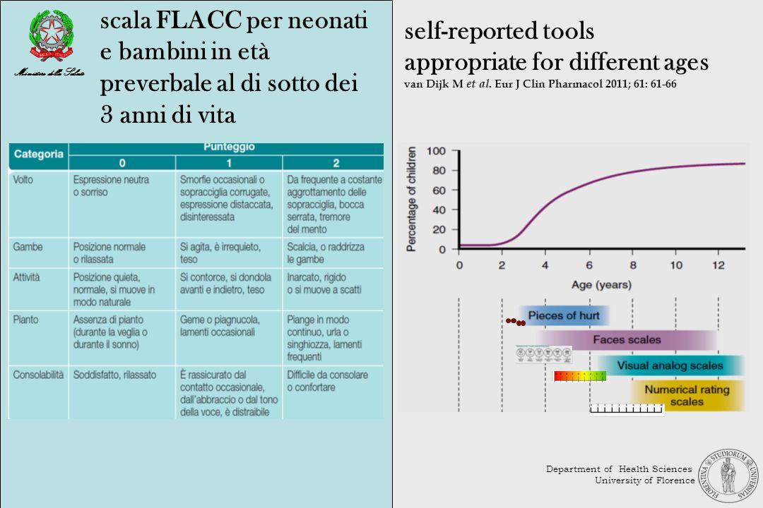 self-reported tools appropriate for different ages van Dijk M et al. Eur J Clin Pharmacol 2011; 61: 61-66 scala FLACC per neonati e bambini in età pre