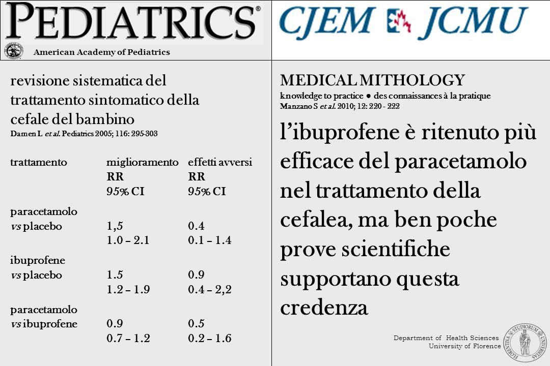libuprofene è ritenuto più efficace del paracetamolo nel trattamento della cefalea, ma ben poche prove scientifiche supportano questa credenza revisio