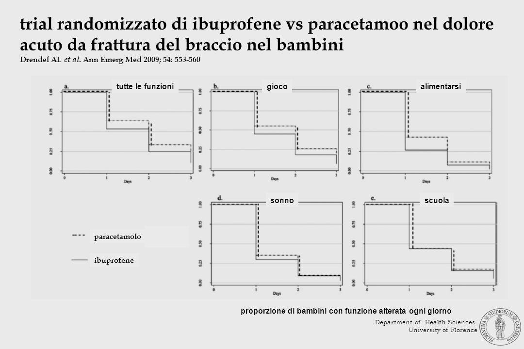 trial randomizzato di ibuprofene vs paracetamoo nel dolore acuto da frattura del braccio nel bambini Drendel AL et al. Ann Emerg Med 2009; 54: 553-560
