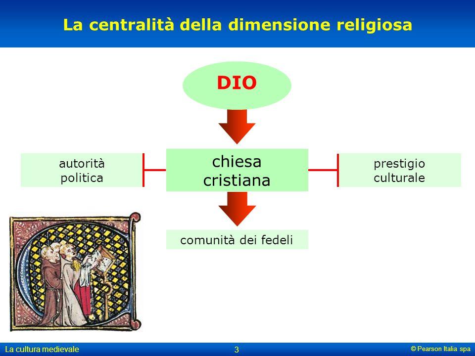 © Pearson Italia spa La cultura medievale 3 La centralità della dimensione religiosa DIO autorità politica prestigio culturale comunità dei fedeli chi