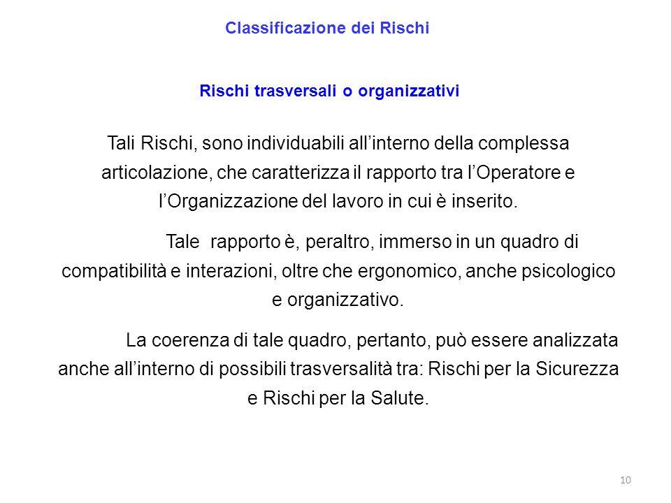 10 Classificazione dei Rischi Rischi trasversali o organizzativi Tali Rischi, sono individuabili allinterno della complessa articolazione, che caratte