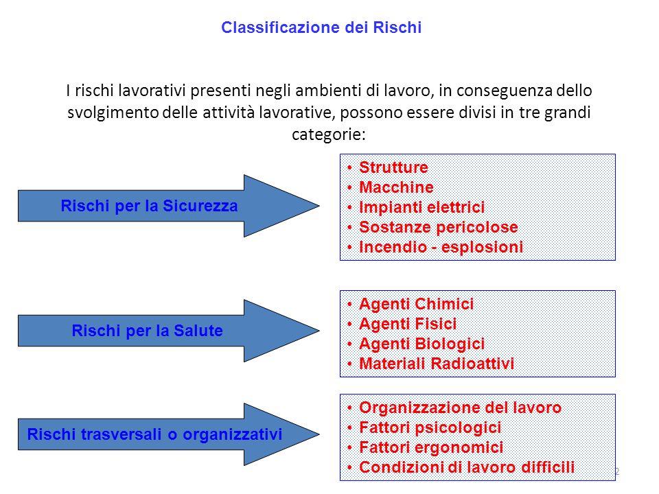 2 Classificazione dei Rischi I rischi lavorativi presenti negli ambienti di lavoro, in conseguenza dello svolgimento delle attività lavorative, posson