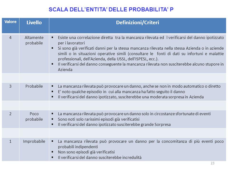 23 SCALA DELLENTITA DELLE PROBABILITA P Valore LivelloDefinizioni/Criteri 4Altamente probabile Esiste una correlazione diretta tra la mancanza rilevat