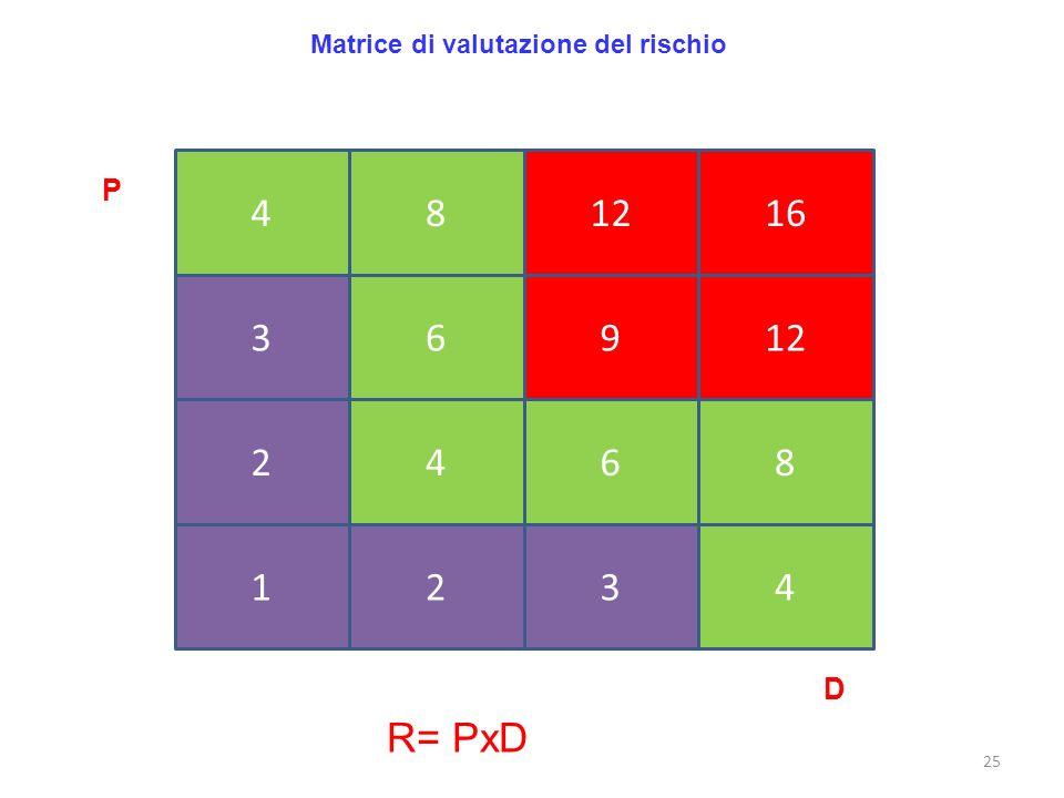 25 Matrice di valutazione del rischio 481216 36912 2468 1234 P D R= PxD