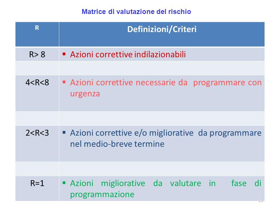 26 Matrice di valutazione del rischio R Definizioni/Criteri R> 8 Azioni correttive indilazionabili 4<R<8 Azioni correttive necessarie da programmare c