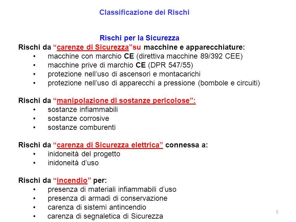 5 Classificazione dei Rischi Rischi per la Sicurezza Rischi da carenze di Sicurezzasu macchine e apparecchiature: macchine con marchio CE (direttiva m