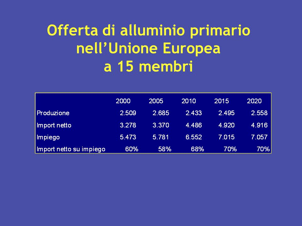 Offerta di alluminio primario nellUnione Europea a 15 membri