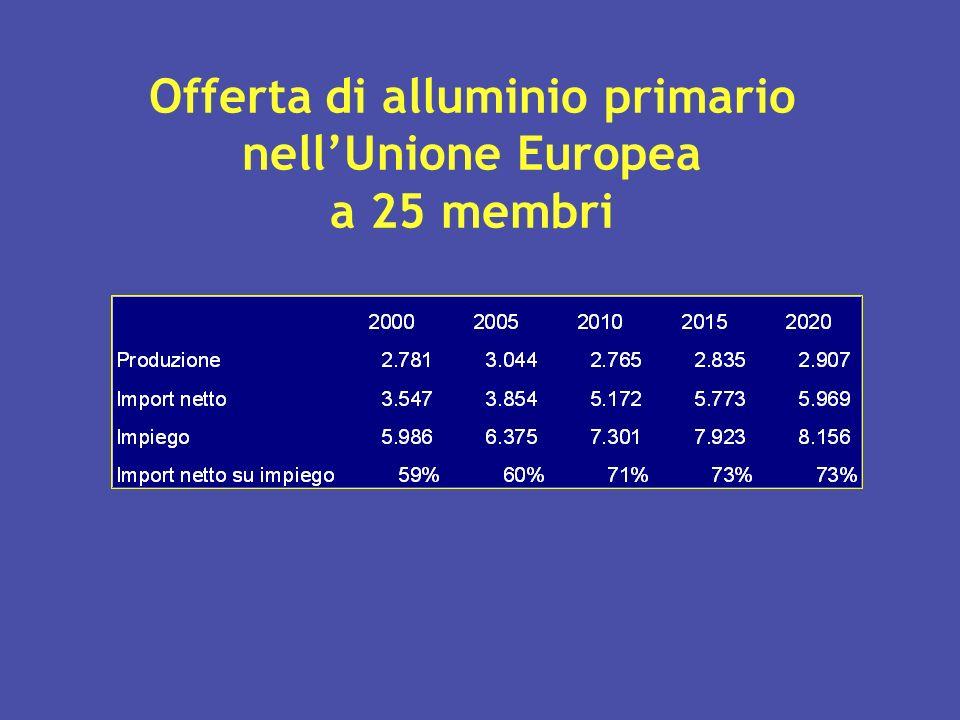 Offerta di alluminio primario nellUnione Europea a 25 membri