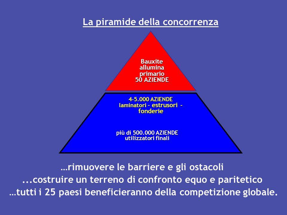 Bauxitealluminaprimario 50 AZIENDE più di 500.000 AZIENDE utilizzatori finali 4-5.000 AZIENDE laminatori - estrusori - fonderie La piramide della conc