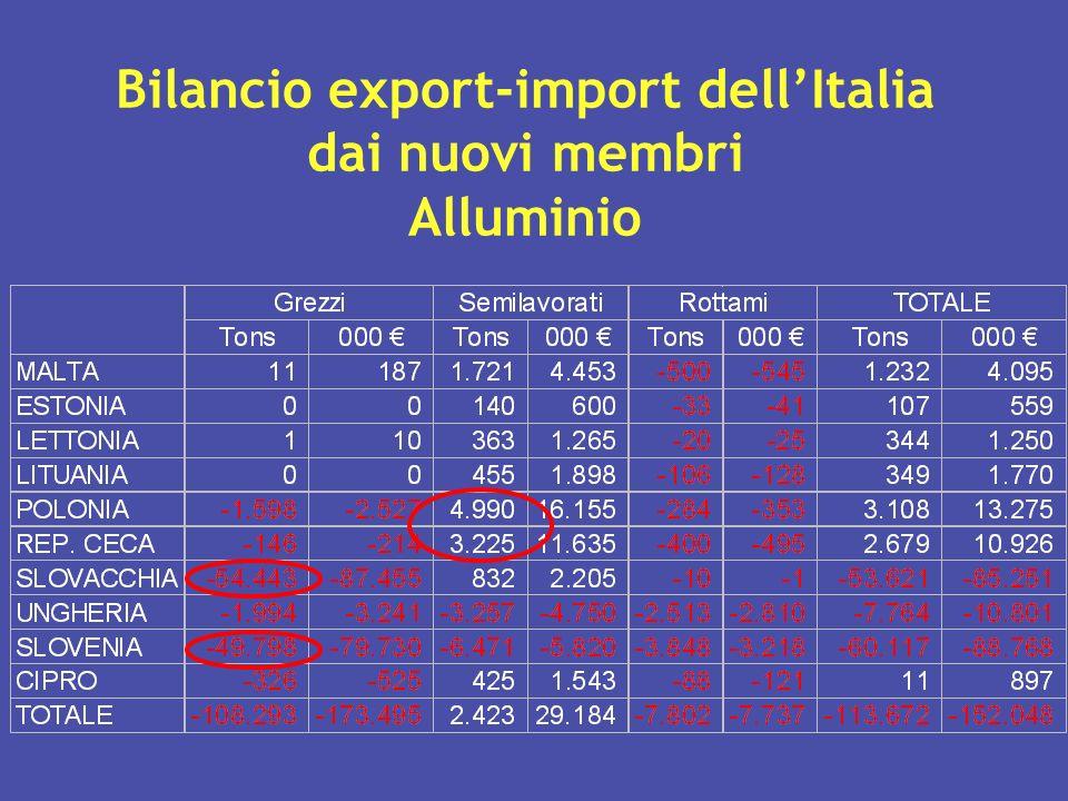 Bilancio export-import dellItalia dai nuovi membri Alluminio