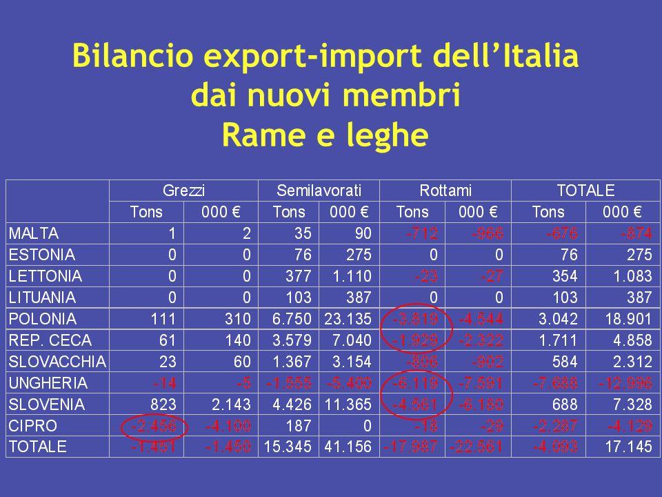 Bilancio export-import dellItalia dai nuovi membri Rame e leghe