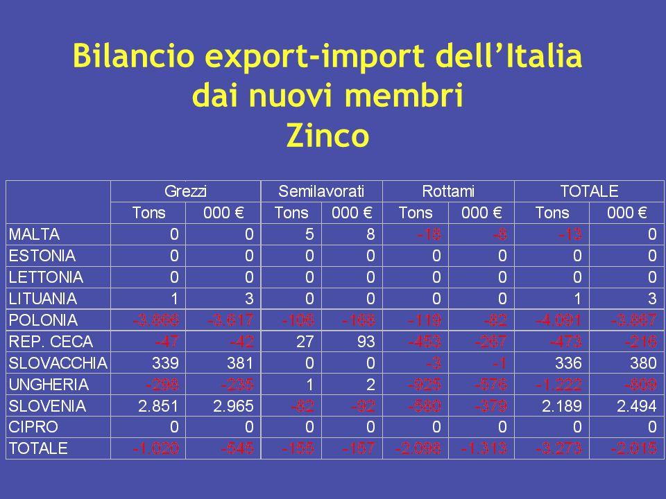 Bilancio export-import dellItalia dai nuovi membri Zinco
