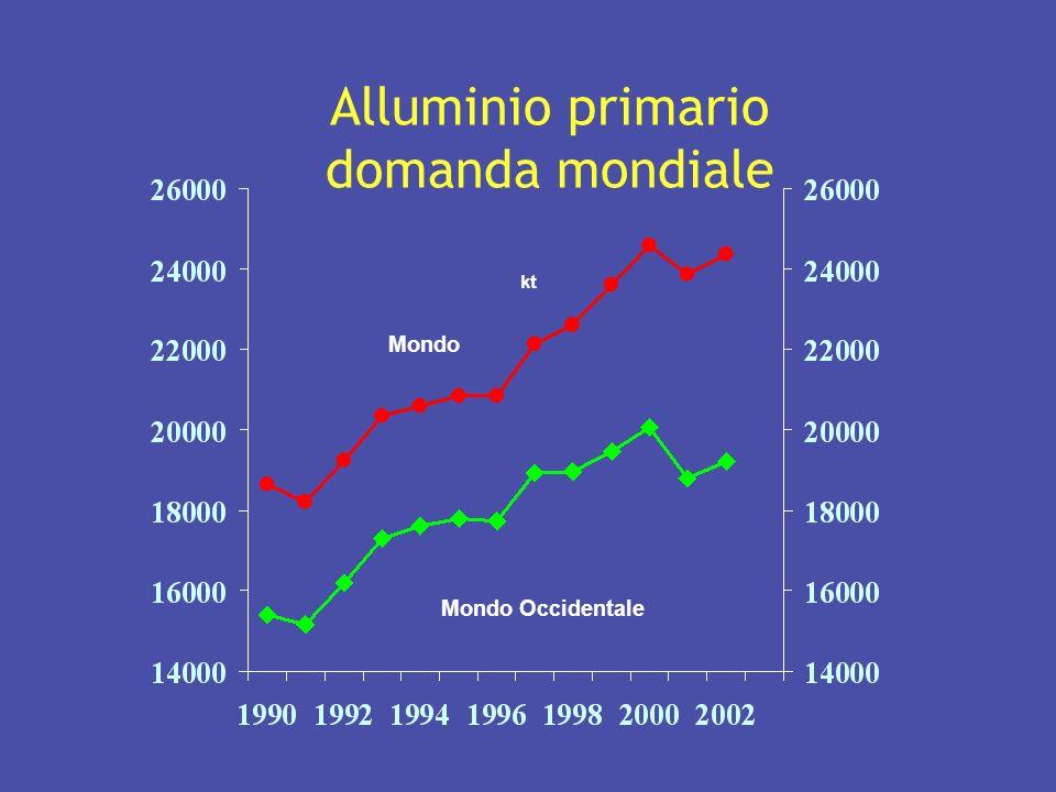 kt Mondo Mondo Occidentale Alluminio primario domanda mondiale