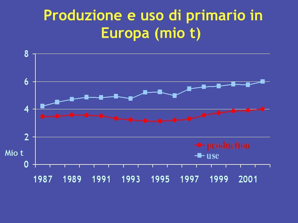 Produzione e uso di primario in Europa (mio t) Mio t