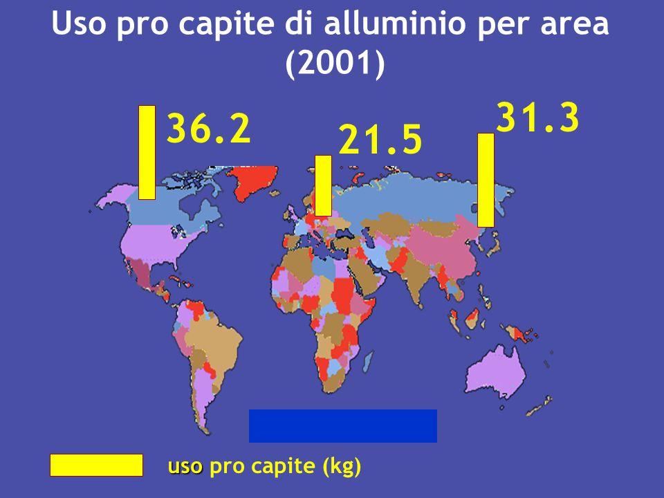Uso pro capite di alluminio per area (2001) 36.2 21.5 31.3 uso uso pro capite (kg)