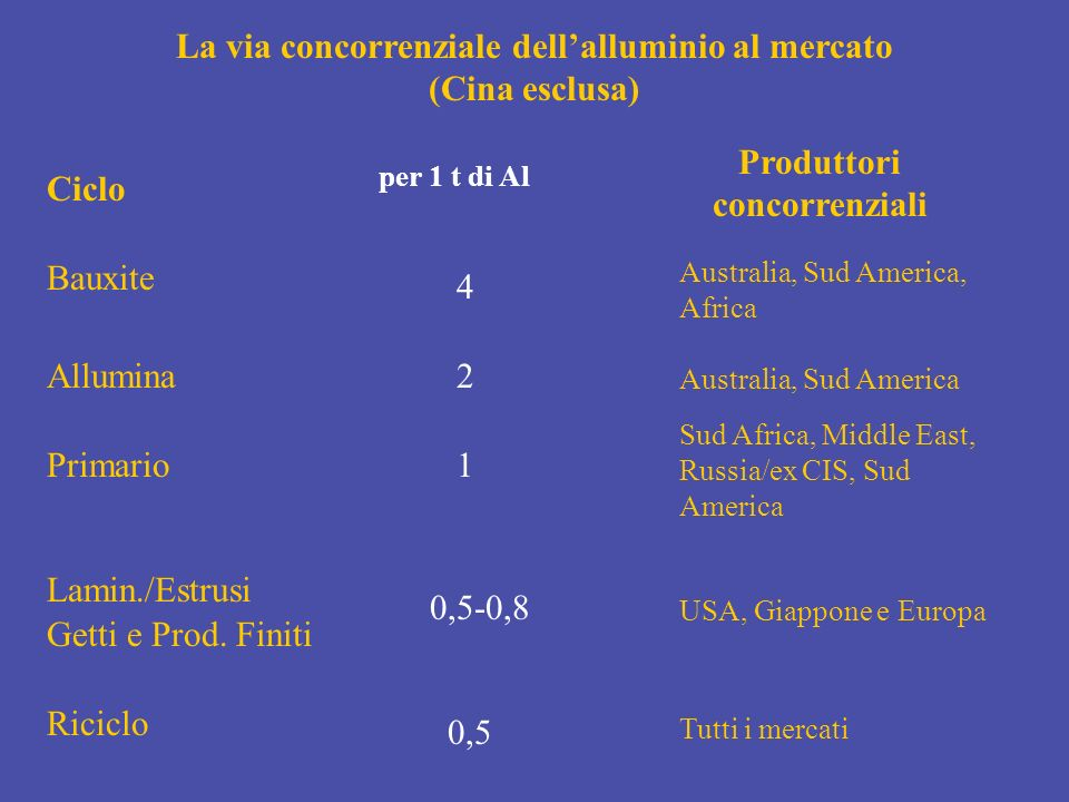 La via concorrenziale dellalluminio al mercato (Cina esclusa) Ciclo Bauxite Allumina Primario Lamin./Estrusi Getti e Prod. Finiti Riciclo per 1 t di A