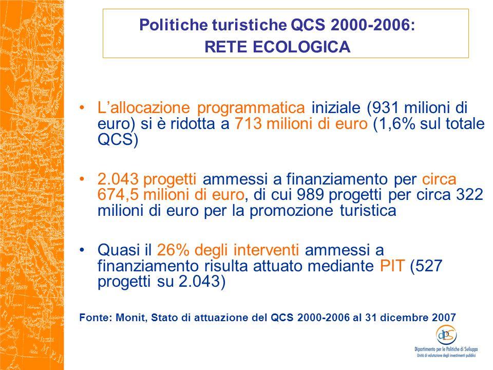 Politiche turistiche QCS 2000-2006: RETE ECOLOGICA Lallocazione programmatica iniziale (931 milioni di euro) si è ridotta a 713 milioni di euro (1,6%