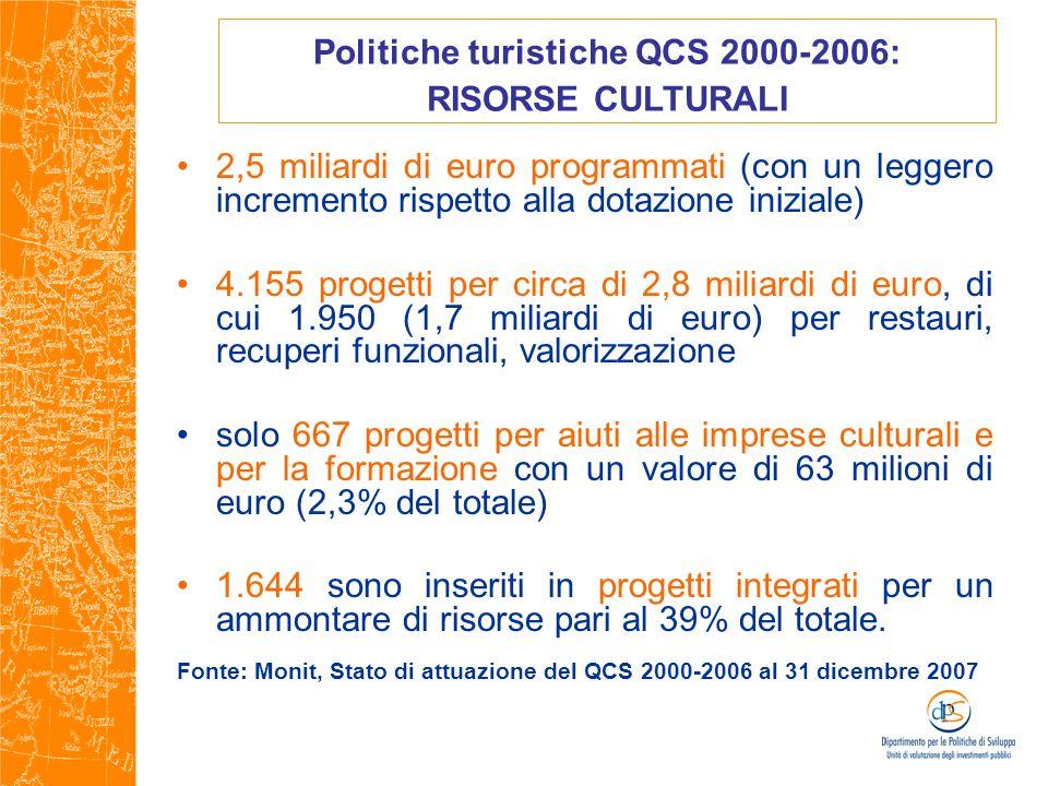 2,5 miliardi di euro programmati (con un leggero incremento rispetto alla dotazione iniziale) 4.155 progetti per circa di 2,8 miliardi di euro, di cui