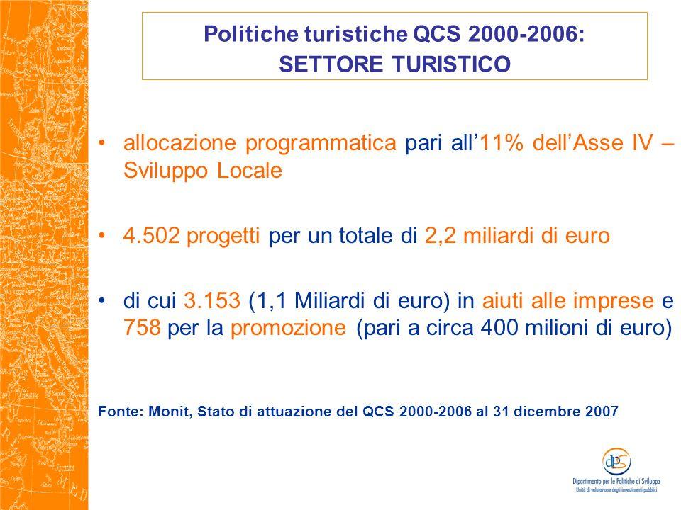 allocazione programmatica pari all11% dellAsse IV – Sviluppo Locale 4.502 progetti per un totale di 2,2 miliardi di euro di cui 3.153 (1,1 Miliardi di