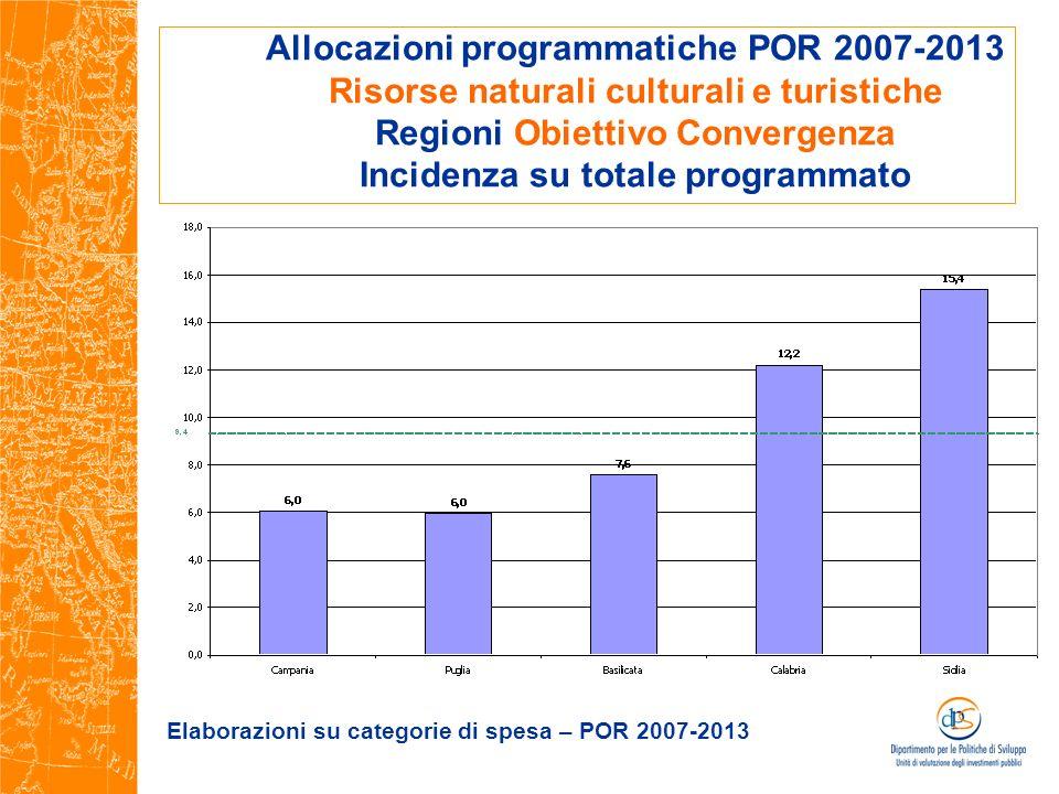 Allocazioni programmatiche POR 2007-2013 Risorse naturali culturali e turistiche Regioni Obiettivo Convergenza Incidenza su totale programmato Elabora