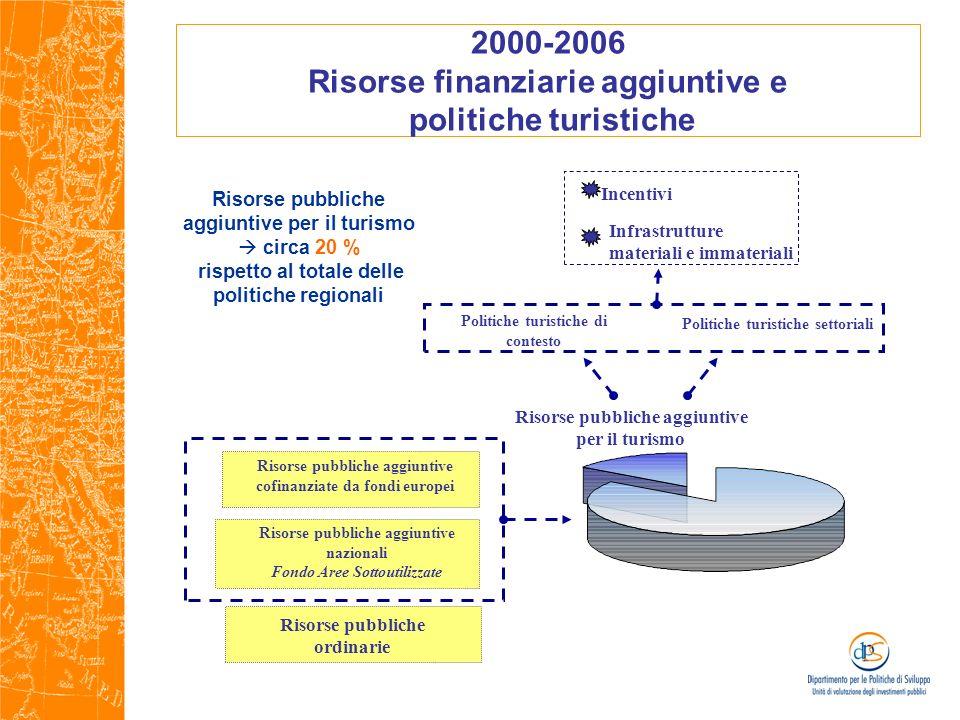 2000-2006 Risorse finanziarie aggiuntive e politiche turistiche Risorse pubbliche aggiuntive per il turismo circa 20 % rispetto al totale delle politi