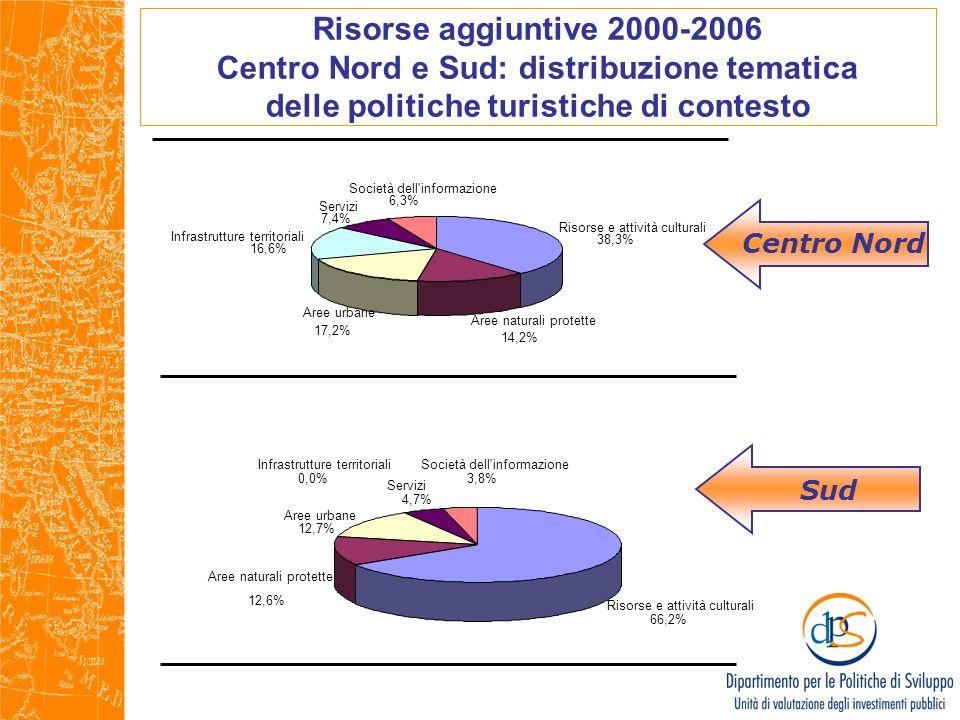 Sud Risorse e attività culturali 38,3% Aree naturali protette 14,2% Aree urbane 17,2% Infrastrutture territoriali 16,6% Servizi 7,4% Società dell'info