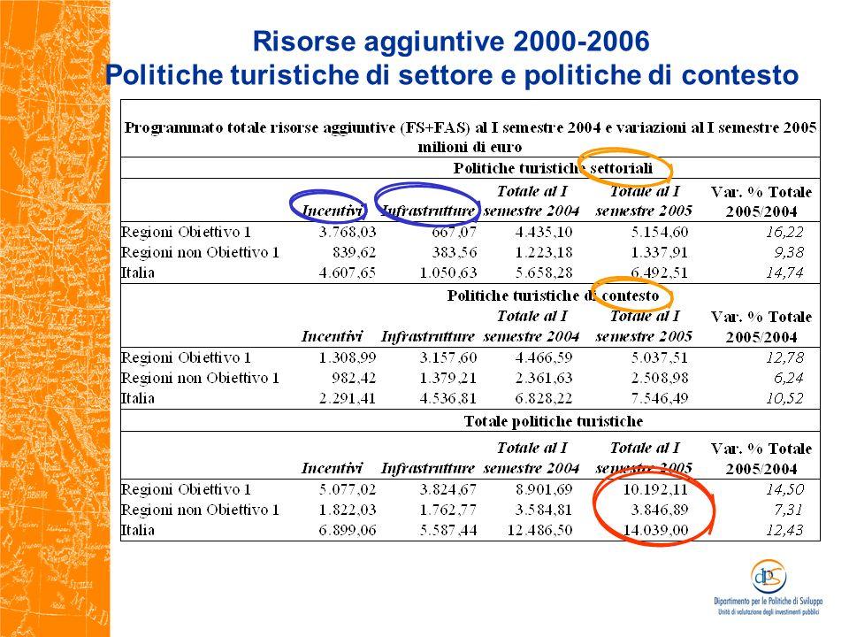 Risorse aggiuntive 2000-2006 Politiche turistiche di settore e politiche di contesto