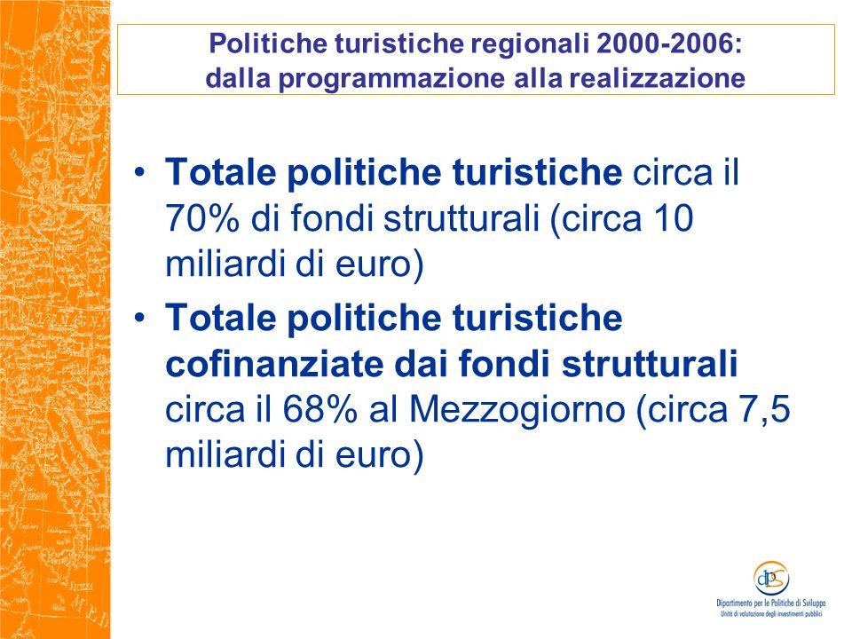 Politiche turistiche regionali 2000-2006: dalla programmazione alla realizzazione Totale politiche turistiche circa il 70% di fondi strutturali (circa