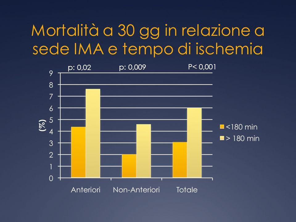 Mortalità a 30 gg in relazione a sede IMA e tempo di ischemia p: 0,02 p: 0,009 P< 0,001