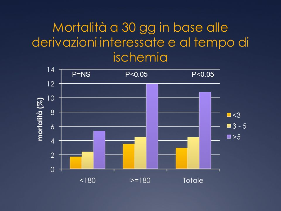 Mortalità a 30 gg in base alle derivazioni interessate e al tempo di ischemia P=NSP<0.05