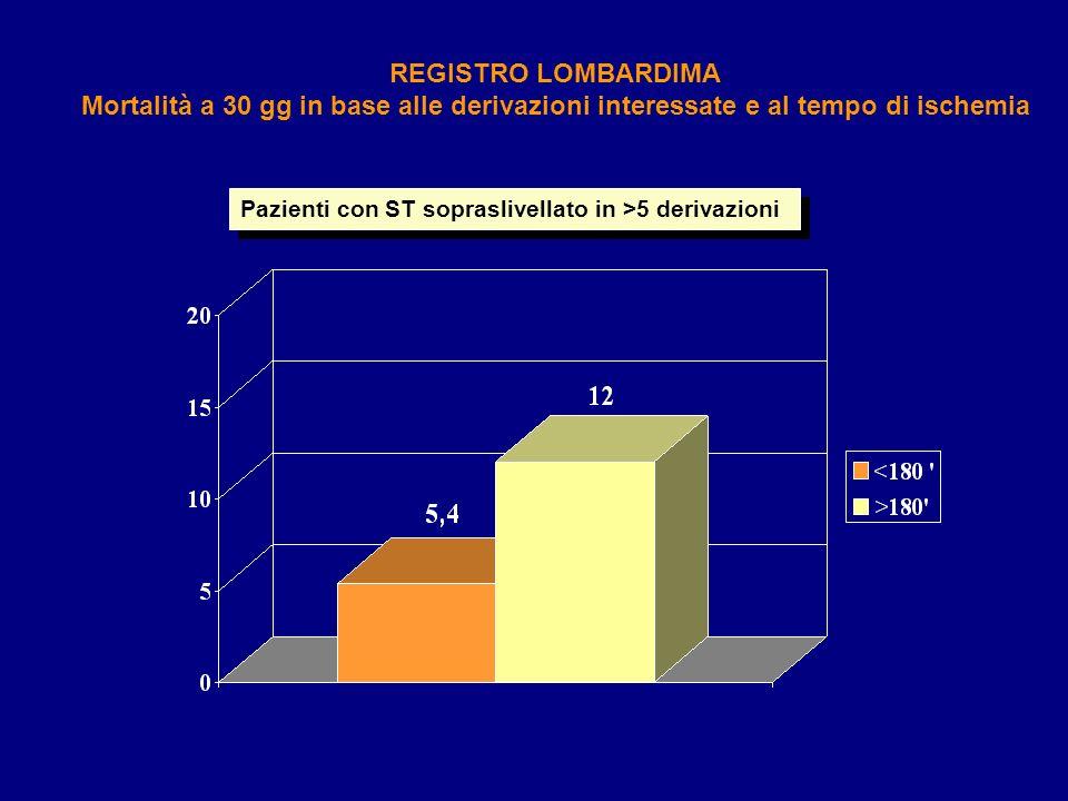 Pazienti con ST sopraslivellato in >5 derivazioni REGISTRO LOMBARDIMA Mortalità a 30 gg in base alle derivazioni interessate e al tempo di ischemia