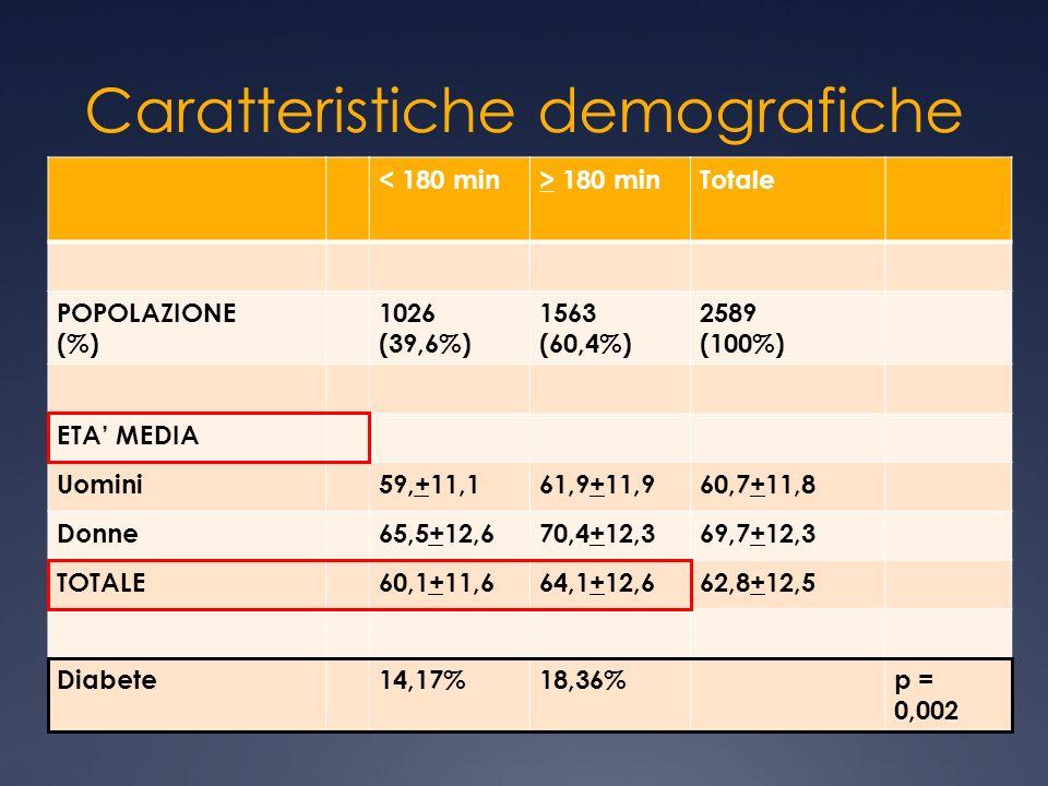 Caratteristiche demografiche < 180 min> 180 minTotale POPOLAZIONE (%) 1026 (39,6%) 1563 (60,4%) 2589 (100%) ETA MEDIA Uomini59,+11,161,9+11,960,7+11,8 Donne65,5+12,670,4+12,369,7+12,3 TOTALE60,1+11,664,1+12,662,8+12,5 Diabete14,17%18,36%p = 0,002