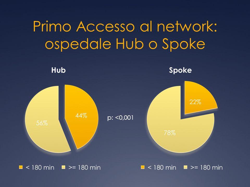 Primo Accesso al network: ospedale Hub o Spoke p: <0,001