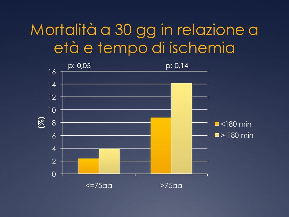 Mortalità a 30 gg in relazione a età e tempo di ischemia p: 0,05p: 0,14