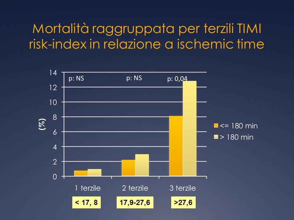 Mortalità raggruppata per terzili TIMI risk-index in relazione a ischemic time < 17, 817,9-27,6 >27,6