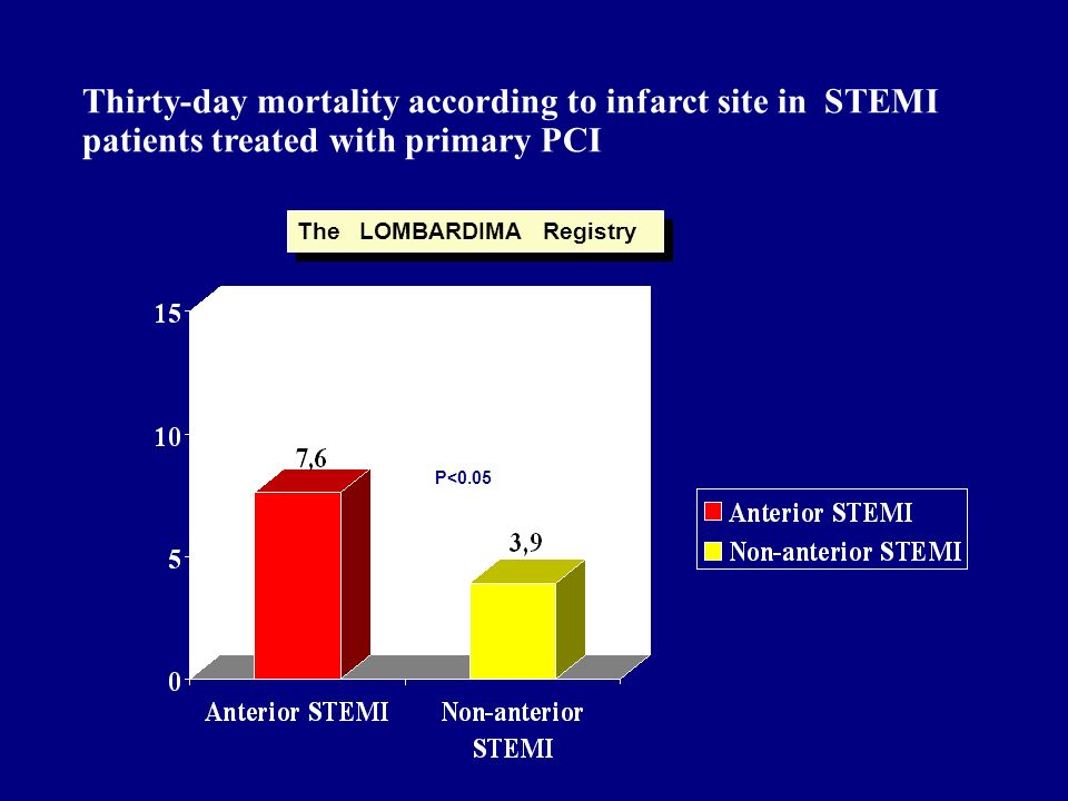 Ampiezza STEMI nel registro LOMBARDIMA N=2965 N=936 3901 STEMI PATIENTS TREATED WITH PCI