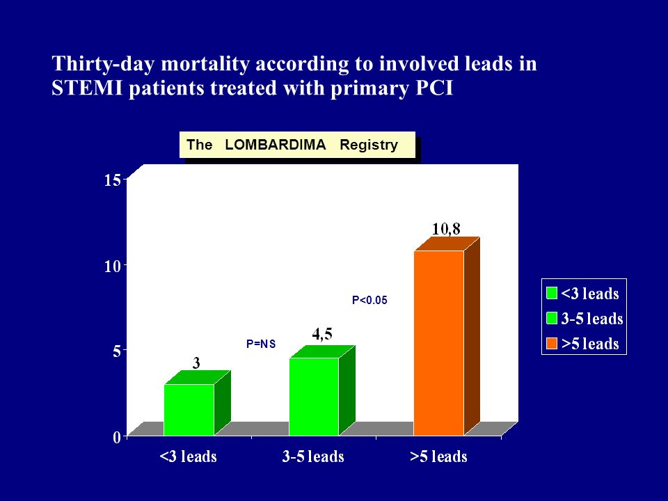 Thirty-day mortality according to involved leads in STEMI patients treated with primary PCI The LOMBARDIMA Registry P=NS P<0.05