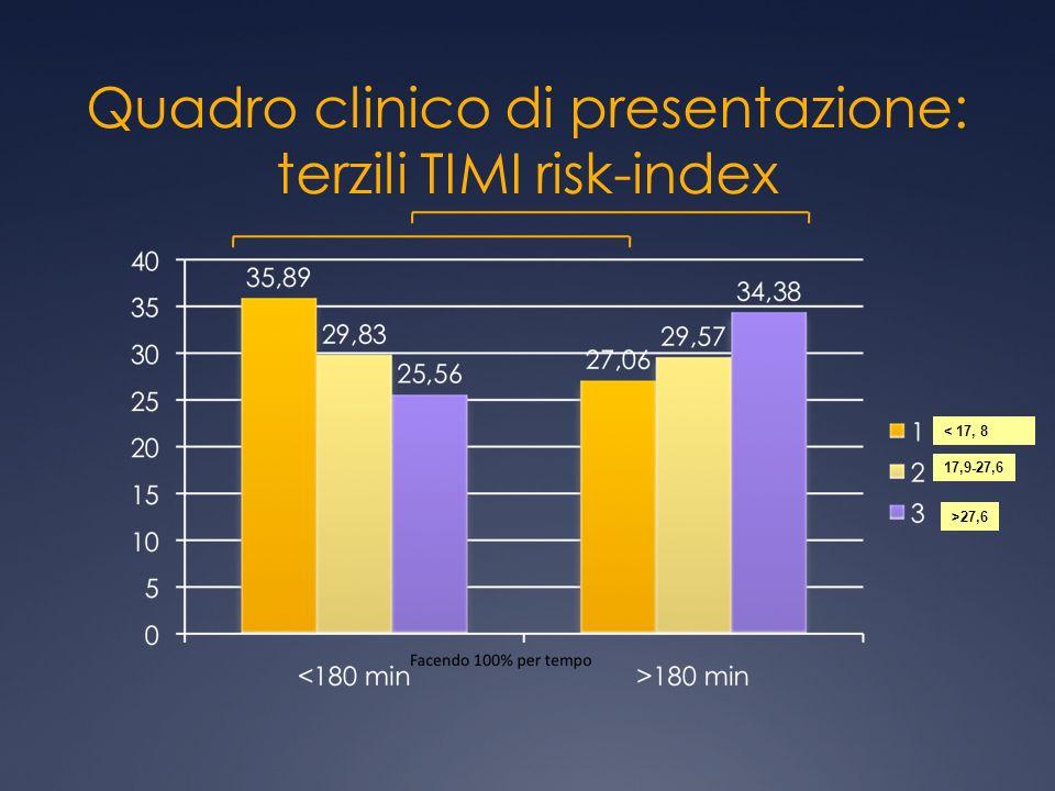 Quadro clinico di presentazione: terzili TIMI risk-index < 17, 8 17,9-27,6 >27,6