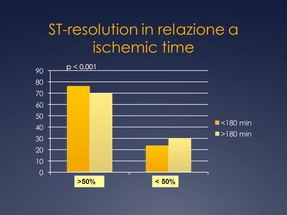 ST-resolution in relazione a ischemic time p < 0,001 >50%< 50%