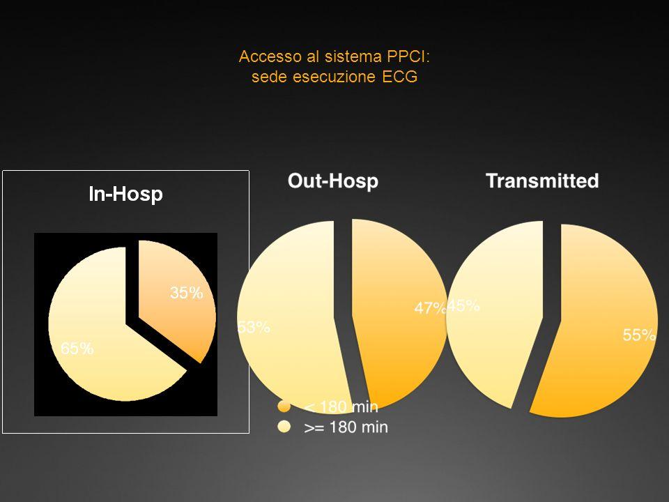 Accesso al sistema PPCI: sede esecuzione ECG