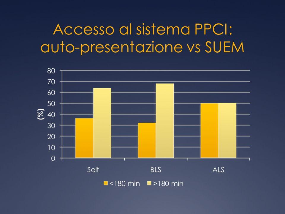 Accesso al sistema PPCI: auto-presentazione vs SUEM