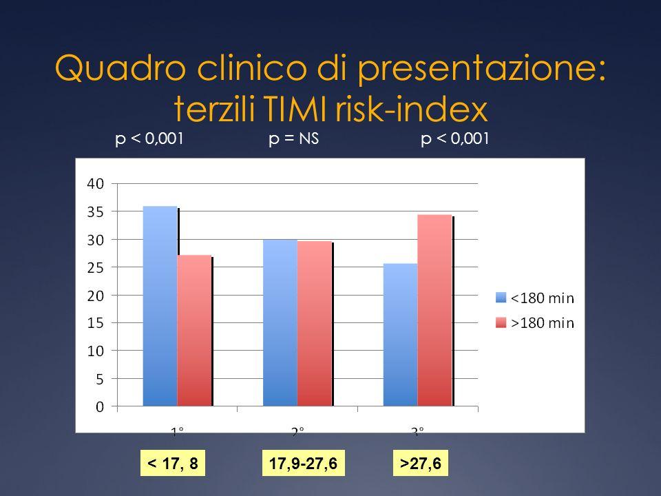Quadro clinico di presentazione: terzili TIMI risk-index p < 0,001 p = NS < 17, 817,9-27,6>27,6