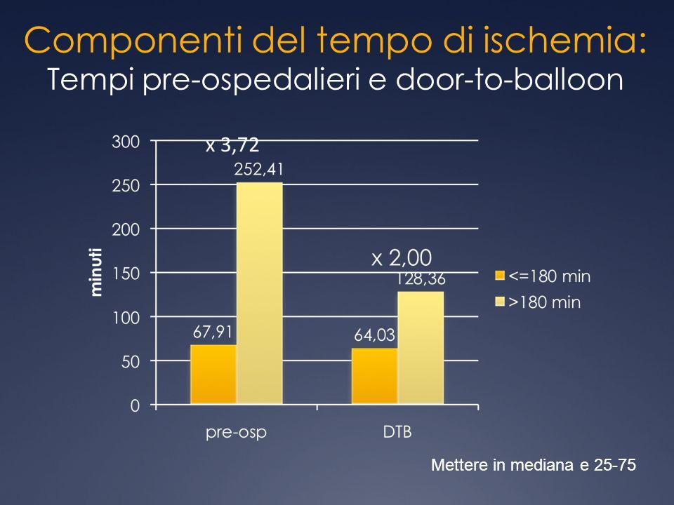 Componenti del tempo di ischemia: Tempi pre-ospedalieri e door-to-balloon Mettere in mediana e 25-75