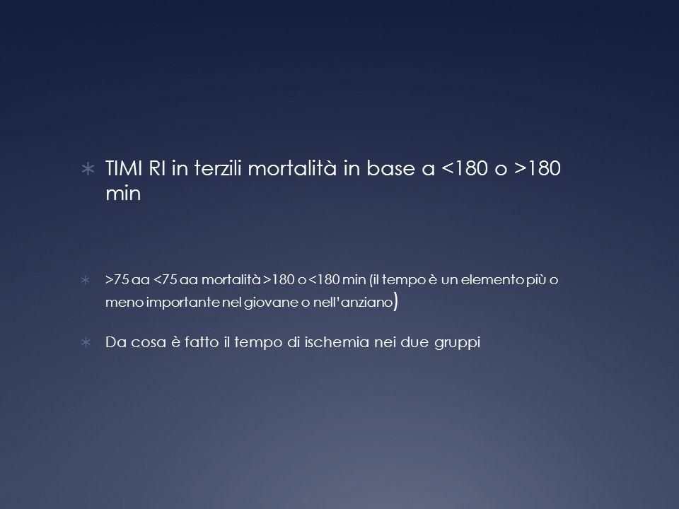 TIMI RI in terzili mortalità in base a 180 min >75 aa 180 o <180 min (il tempo è un elemento più o meno importante nel giovane o nellanziano ) Da cosa è fatto il tempo di ischemia nei due gruppi